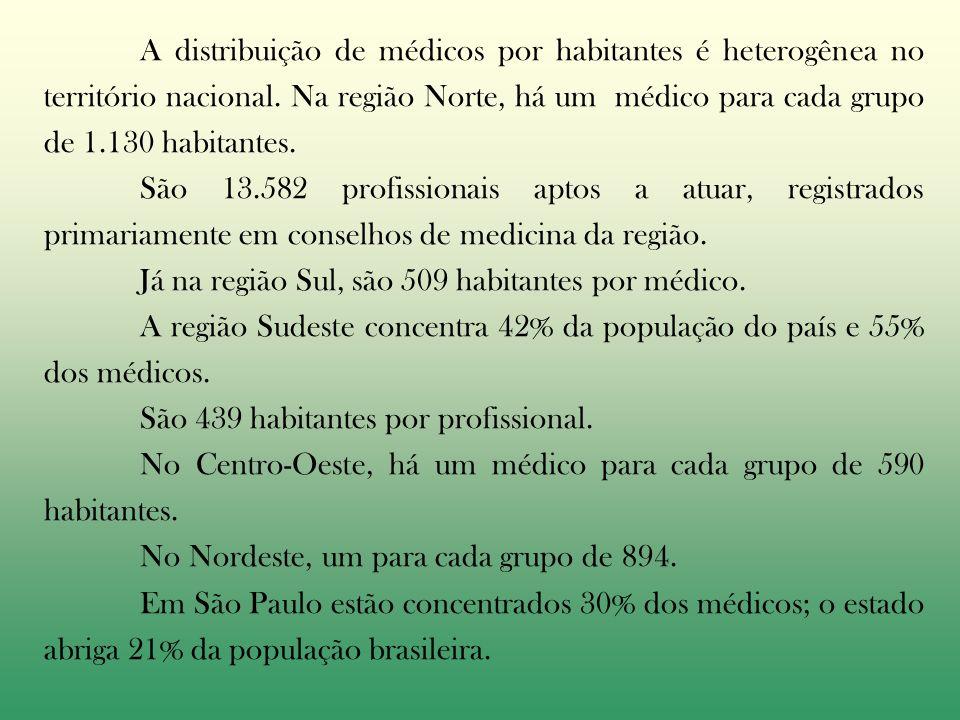 A distribuição de médicos por habitantes é heterogênea no território nacional.