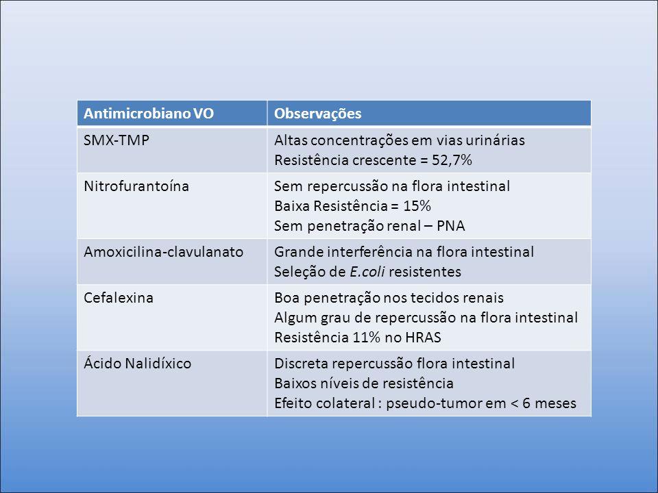 Antimicrobiano VOObservações SMX-TMPAltas concentrações em vias urinárias Resistência crescente = 52,7% NitrofurantoínaSem repercussão na flora intest