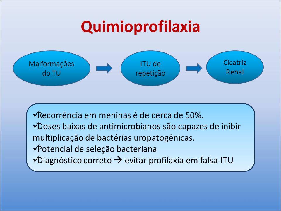 Quimioprofilaxia Recorrência em meninas é de cerca de 50%. Doses baixas de antimicrobianos são capazes de inibir multiplicação de bactérias uropatogên