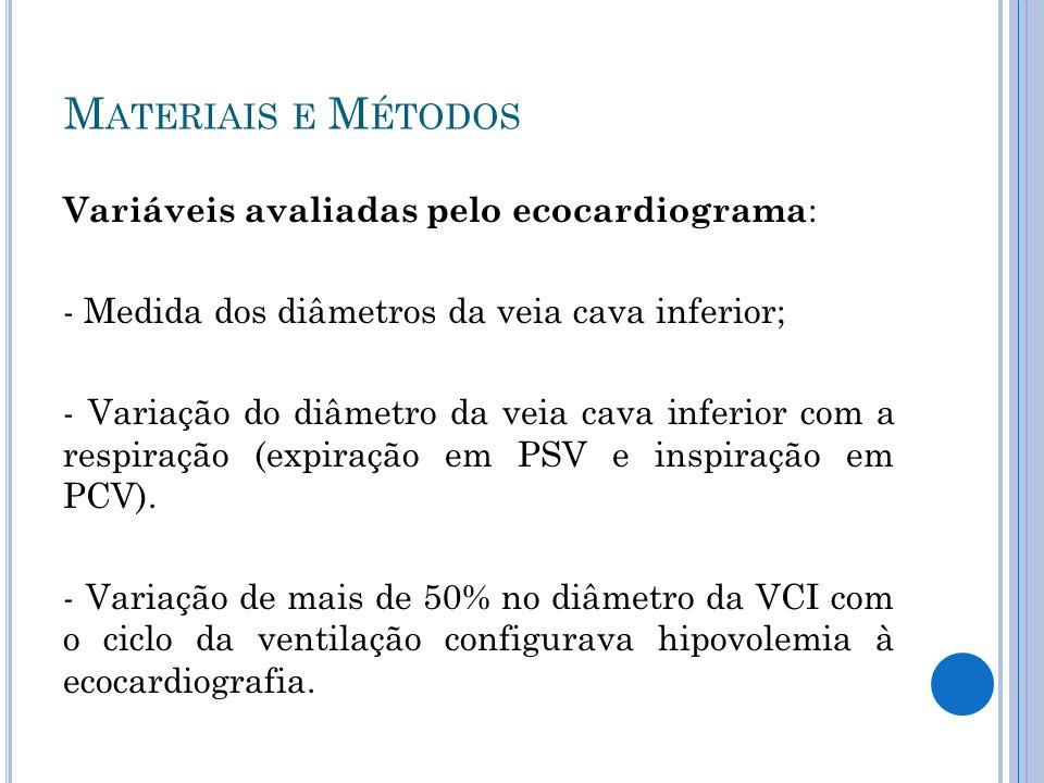 Variáveis avaliadas pelo ecocardiograma : - Medida dos diâmetros da veia cava inferior; - Variação do diâmetro da veia cava inferior com a respiração (expiração em PSV e inspiração em PCV).