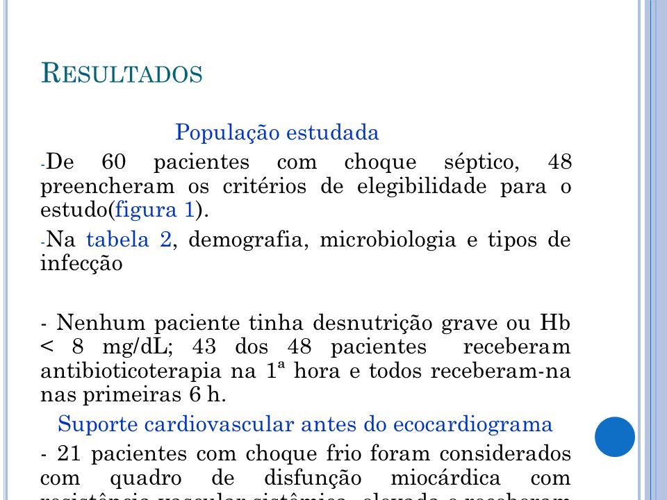 População estudada - De 60 pacientes com choque séptico, 48 preencheram os critérios de elegibilidade para o estudo(figura 1).