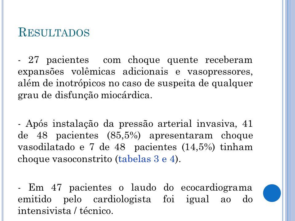- 27 pacientes com choque quente receberam expansões volêmicas adicionais e vasopressores, além de inotrópicos no caso de suspeita de qualquer grau de disfunção miocárdica.