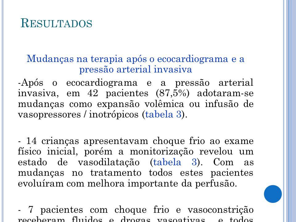 Mudanças na terapia após o ecocardiograma e a pressão arterial invasiva -Após o ecocardiograma e a pressão arterial invasiva, em 42 pacientes (87,5%)