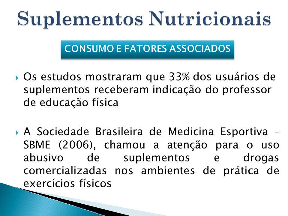 Os estudos mostraram que 33% dos usuários de suplementos receberam indicação do professor de educação física A Sociedade Brasileira de Medicina Esport
