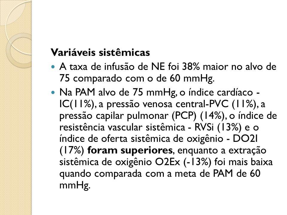 Variáveis sistêmicas A taxa de infusão de NE foi 38% maior no alvo de 75 comparado com o de 60 mmHg.