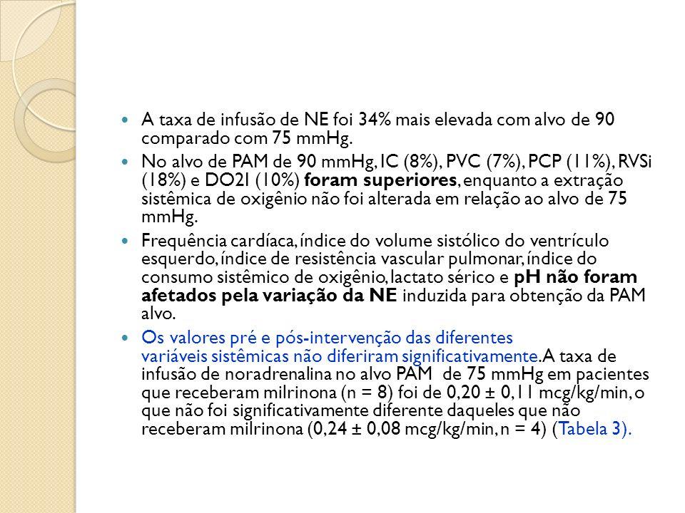 A taxa de infusão de NE foi 34% mais elevada com alvo de 90 comparado com 75 mmHg.