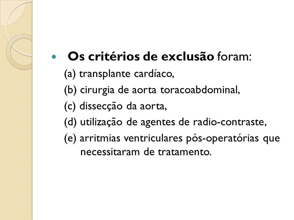 Os critérios de exclusão foram: (a) transplante cardíaco, (b) cirurgia de aorta toracoabdominal, (c) dissecção da aorta, (d) utilização de agentes de radio-contraste, (e) arritmias ventriculares pós-operatórias que necessitaram de tratamento.