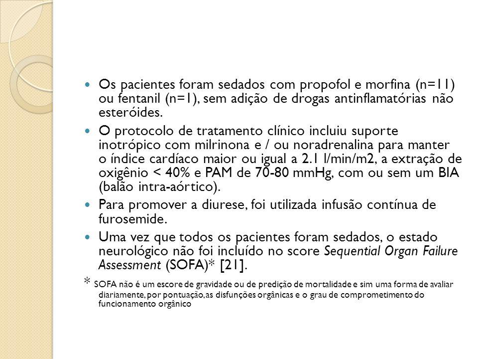 Os pacientes foram sedados com propofol e morfina (n=11) ou fentanil (n=1), sem adição de drogas antinflamatórias não esteróides.