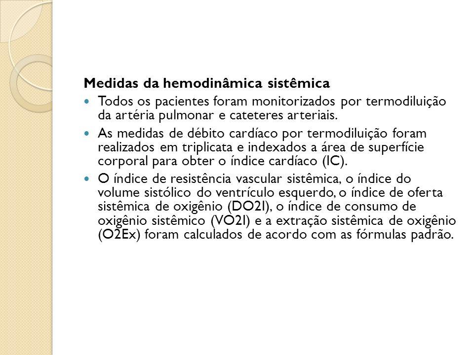 Medidas da hemodinâmica sistêmica Todos os pacientes foram monitorizados por termodiluição da artéria pulmonar e cateteres arteriais.