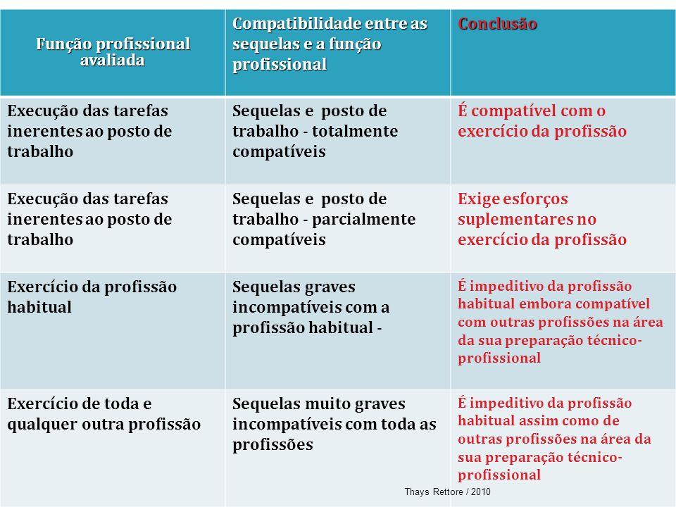 Função profissional avaliada Compatibilidade entre as sequelas e a função profissional Conclusão Execução das tarefas inerentes ao posto de trabalho S