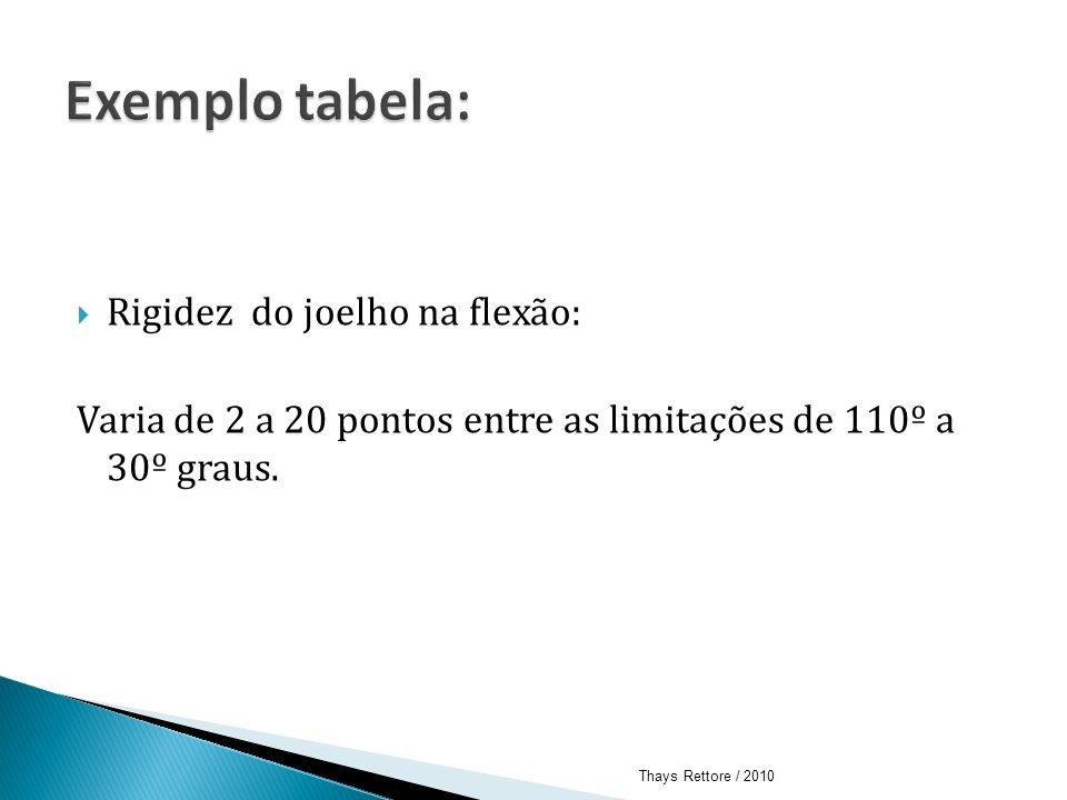 Rigidez do joelho na flexão: Varia de 2 a 20 pontos entre as limitações de 110º a 30º graus. Thays Rettore / 2010