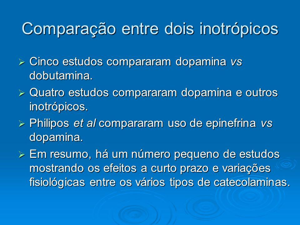 Comparação entre dois inotrópicos Cinco estudos compararam dopamina vs dobutamina. Cinco estudos compararam dopamina vs dobutamina. Quatro estudos com