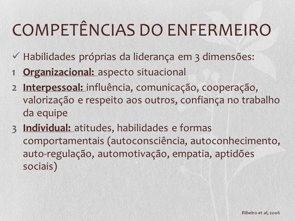 COMPETÊNCIAS DO ENFERMEIRO Habilidades próprias da liderança em 3 dimensões: 1Organizacional: aspecto situacional 2Interpessoal: influência, comunicaç