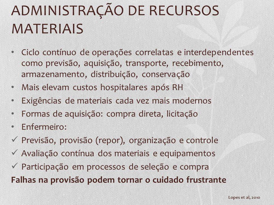 ADMINISTRAÇÃO DE RECURSOS MATERIAIS Ciclo contínuo de operações correlatas e interdependentes como previsão, aquisição, transporte, recebimento, armaz