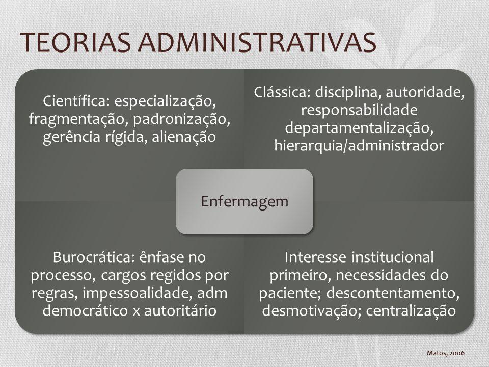 TEORIAS ADMINISTRATIVAS Matos, 2006 Científica: especialização, fragmentação, padronização, gerência rígida, alienação Clássica: disciplina, autoridad