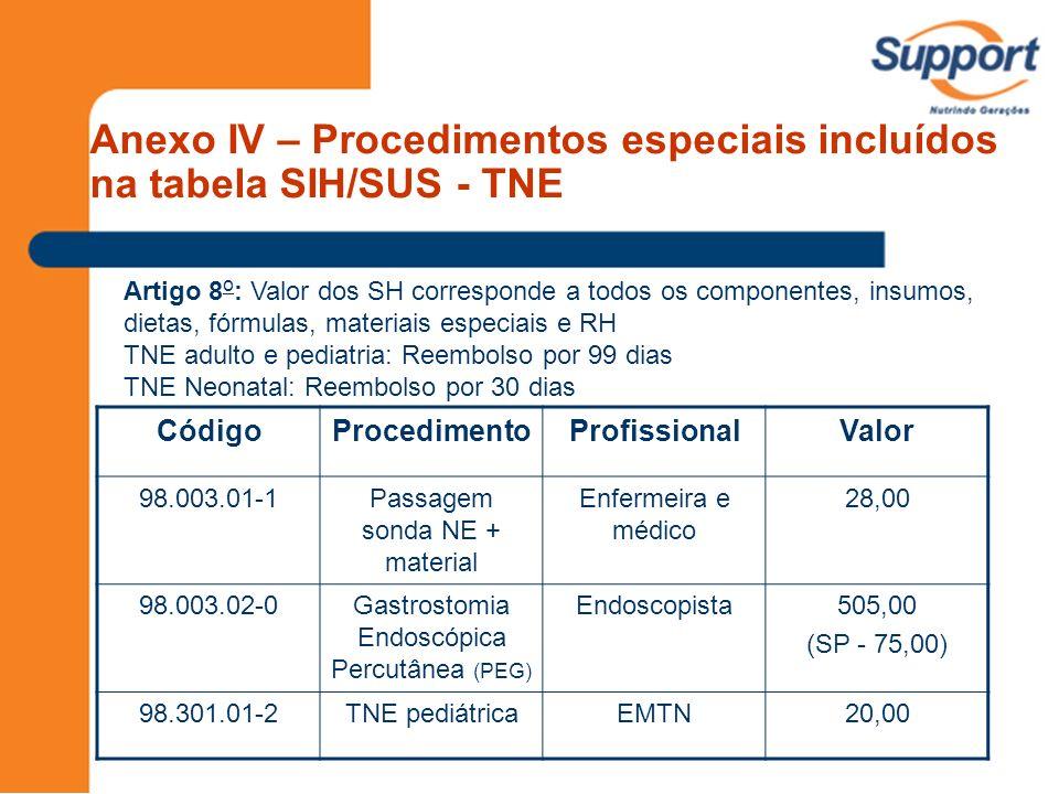 Anexo IV – Procedimentos especiais incluídos na tabela SIH/SUS - TNE CódigoProcedimentoProfissionalValor 98.003.01-1Passagem sonda NE + material Enfer