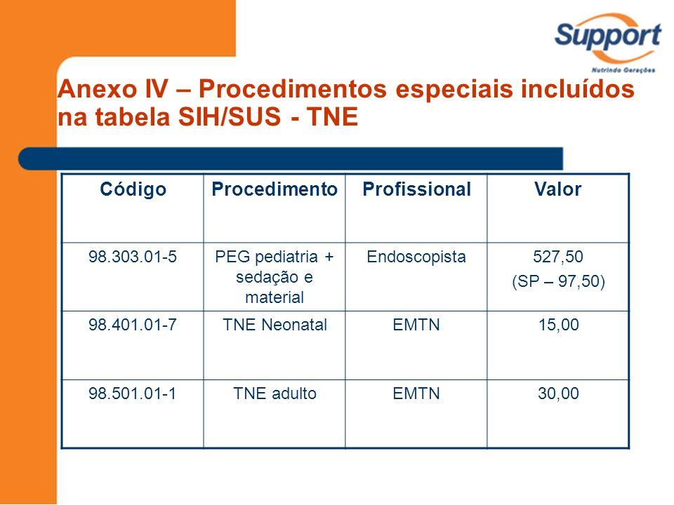 CódigoProcedimentoProfissionalValor 98.303.01-5PEG pediatria + sedação e material Endoscopista527,50 (SP – 97,50) 98.401.01-7TNE NeonatalEMTN15,00 98.