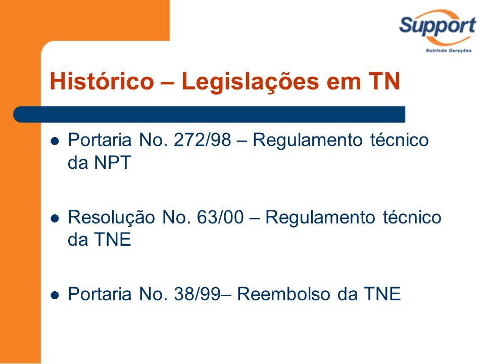 Histórico – Legislações em TN Portaria No. 272/98 – Regulamento técnico da NPT Resolução No. 63/00 – Regulamento técnico da TNE Portaria No. 38/99– Re