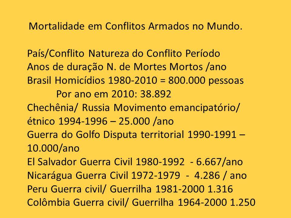 Mortalidade em Conflitos Armados no Mundo.