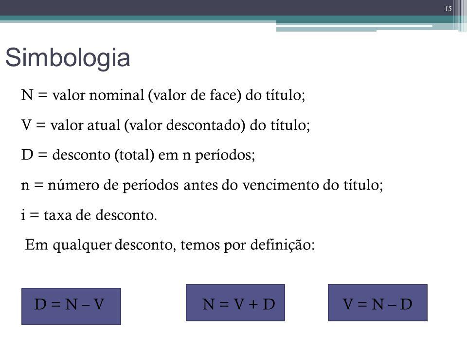 Simbologia N = valor nominal (valor de face) do título; V = valor atual (valor descontado) do título; D = desconto (total) em n períodos; n = número d