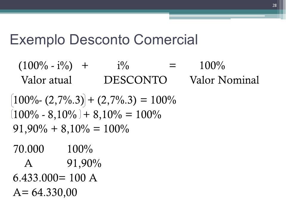 Exemplo Desconto Comercial (100% - i%) + i% = 100% Valor atual DESCONTO Valor Nominal 100%- (2,7%.3) + (2,7%.3) = 100% 100% - 8,10% + 8,10% = 100% 91,
