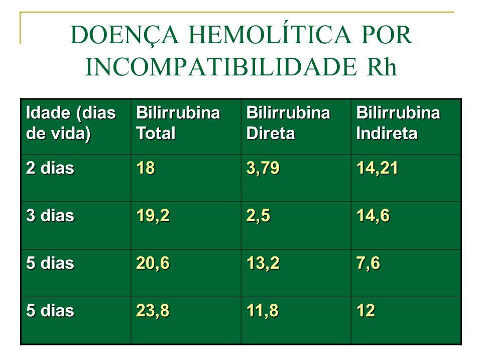 DOENÇA HEMOLÍTICA POR INCOMPATIBILIDADE Rh Uso da imunoglobulina humana Rh (D ) Indicações: -mãe Rh-negativa, Du-negativa, Prova de Coombs indireta negativa -RN Rh-positivo ou Rh-negativo, Du-positivo -Pesquisa de anticorpos anti-Rh no sangue do cordão umbilical (prova de Coombs direta) negativa para o fator Rh -Durante a gravidez (com 28 semanas): se o parceiro for Rh-positivo ou Rh-negativo, Du-positivo Teoria da avó: o feto Rh-negativo recebe hemácias da mães Rh- positiva (imunização intra-útero): administrar imunoglobulina Rh (D) a toda menina recém-nascida Rh-negativa filho de mães Rh-positiva ou gêmeo, cujo irmão for Rh-positivo