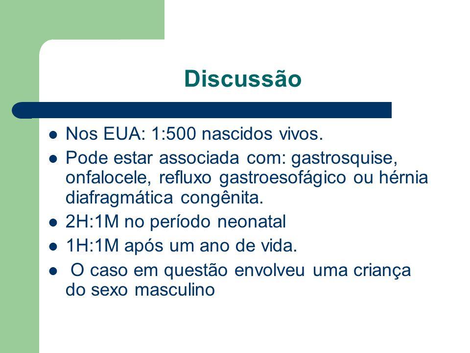 Discussão Nos EUA: 1:500 nascidos vivos. Pode estar associada com: gastrosquise, onfalocele, refluxo gastroesofágico ou hérnia diafragmática congênita