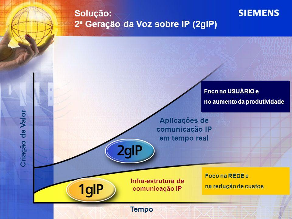 Criação de Valor Tempo Aplicações de comunicação IP em tempo real Infra-estrutura de comunicação IP Foco no USUÁRIO e no aumento da produtividade Foco