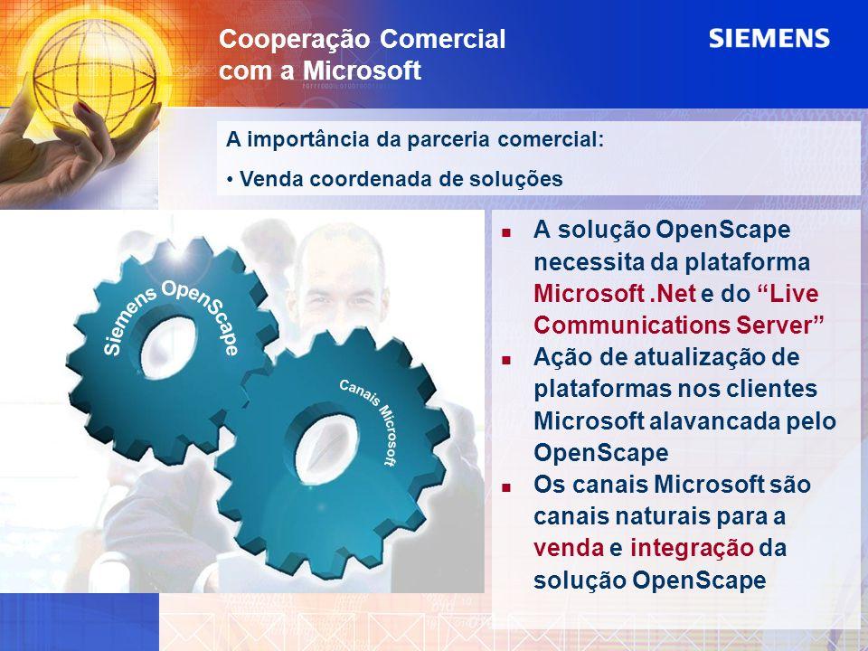 Cooperação Comercial com a Microsoft A importância da parceria comercial: Venda coordenada de soluções A solução OpenScape necessita da plataforma Mic