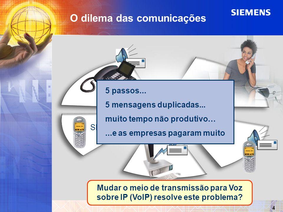 SMS 5 4 3 2 O dilema das comunicações 1 5 passos... 5 mensagens duplicadas... muito tempo não produtivo…...e as empresas pagaram muito 4 Mudar o meio
