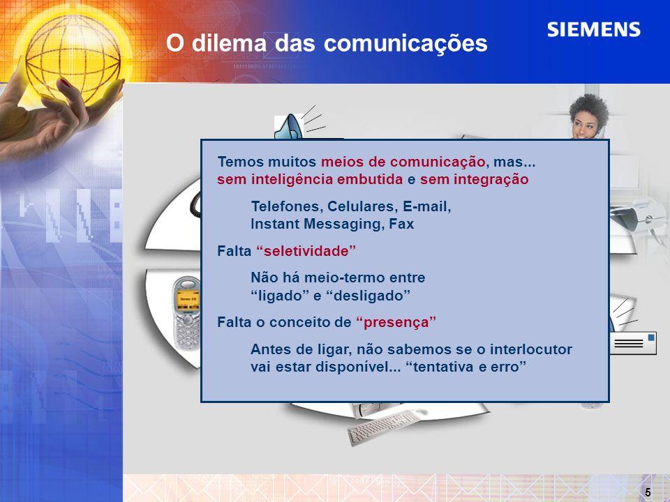 SMS 5 4 3 2 O dilema das comunicações 1 Temos muitos meios de comunicação, mas... sem inteligência embutida e sem integração Telefones, Celulares, E-m