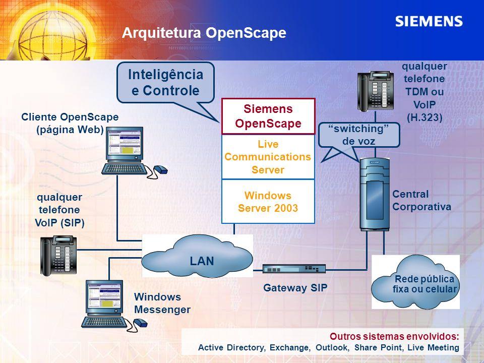 Arquitetura OpenScape Windows Messenger Cliente OpenScape (página Web) qualquer telefone VoIP (SIP) Gateway SIP Rede pública fixa ou celular Central C