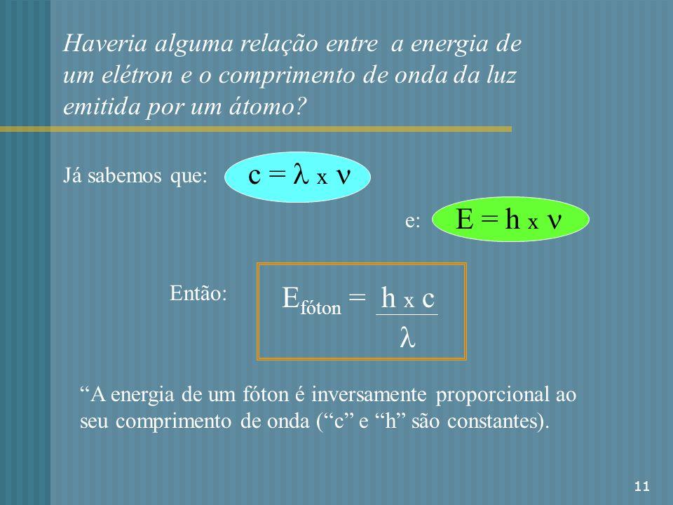 11 Já sabemos que: c = x e: E = h x Então: E fóton = h x c A energia de um fóton é inversamente proporcional ao seu comprimento de onda ( c e h são co