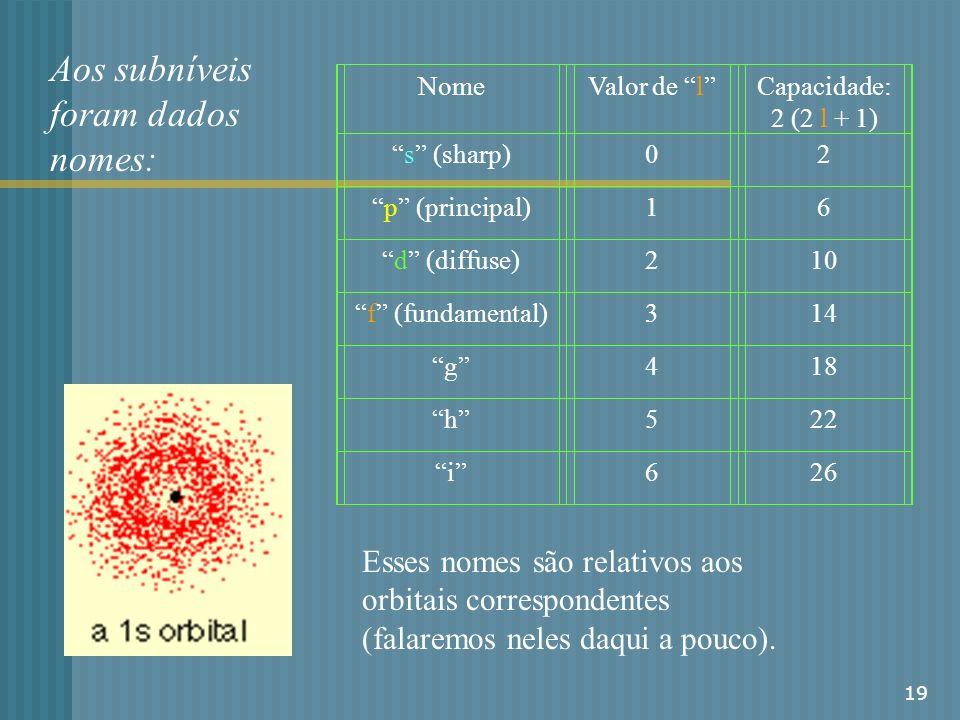 19 Aos subníveis foram dados nomes: NomeValor de l Capacidade: 2 (2 l + 1) s (sharp)02 p (principal)16 d (diffuse)210 f (fundamental)314 g418 h522 i62