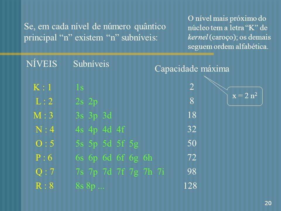 20 Se, em cada nível de número quântico principal n existem n subníveis: K : 1 L : 2 M : 3 N : 4 O : 5 P : 6 Q : 7 NÍVEISSubníveis 1s 2s 2p 3s 3p 3d 4