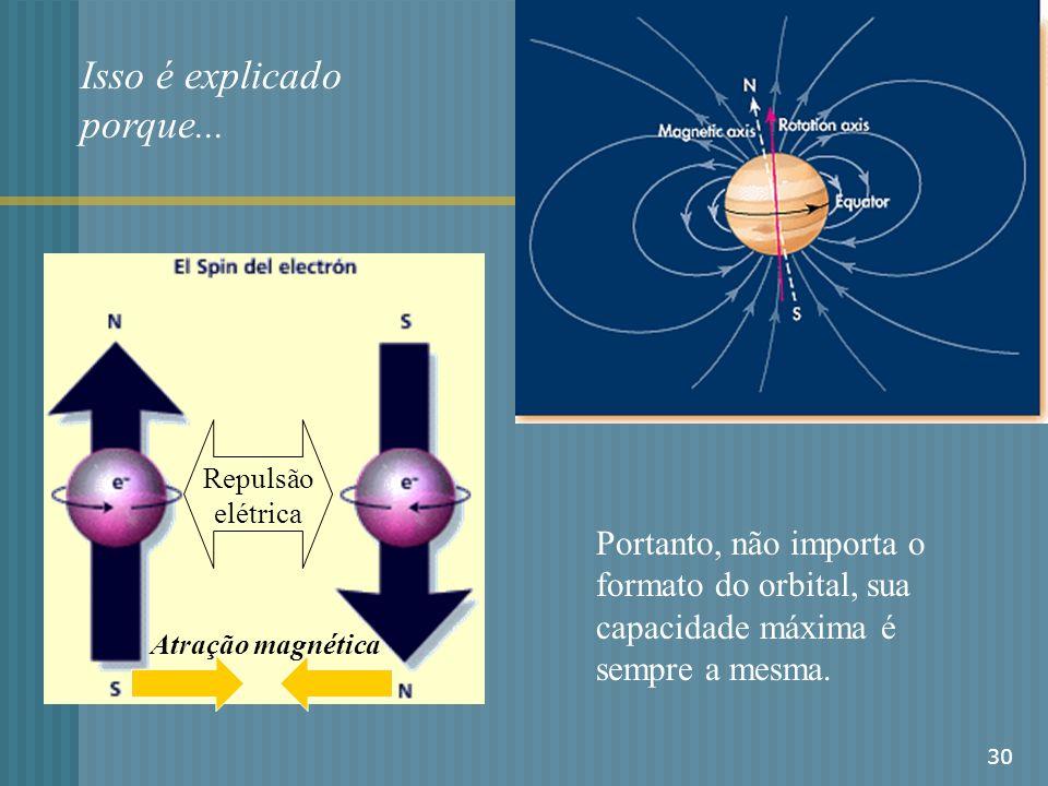 30 Isso é explicado porque... Repulsão elétrica Atração magnética Portanto, não importa o formato do orbital, sua capacidade máxima é sempre a mesma.