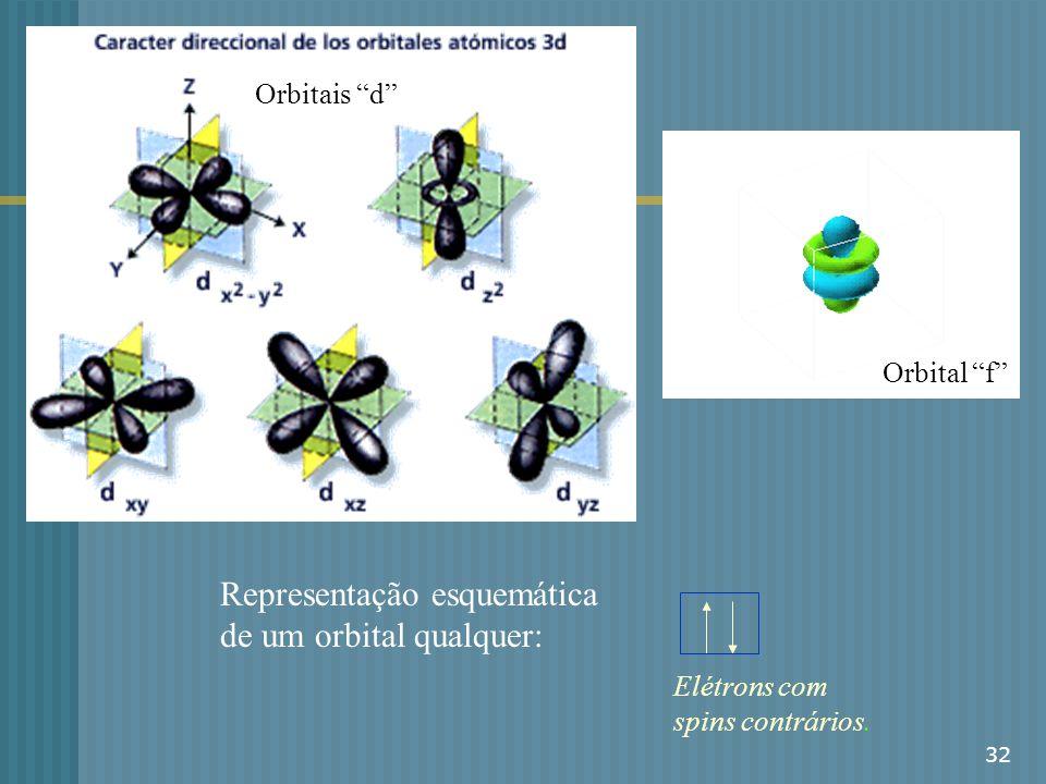 32 Orbitais d Orbital f Representação esquemática de um orbital qualquer: Elétrons com spins contrários.