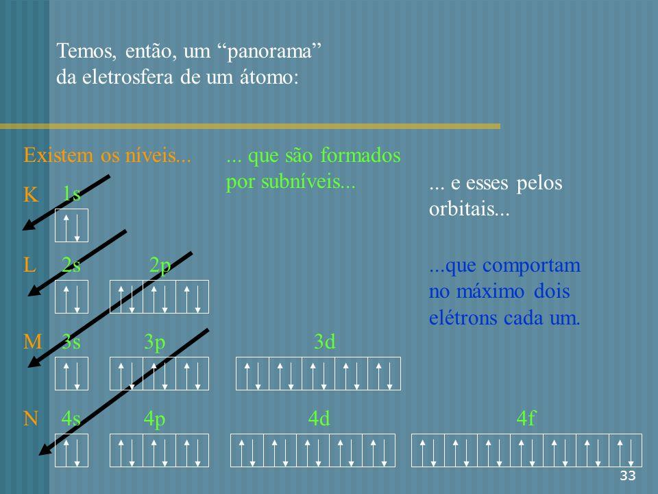 33 Temos, então, um panorama da eletrosfera de um átomo:... que são formados por subníveis... K L M N Existem os níveis... 1s 2s2p 4s 3s3p3d 4p4d4f...