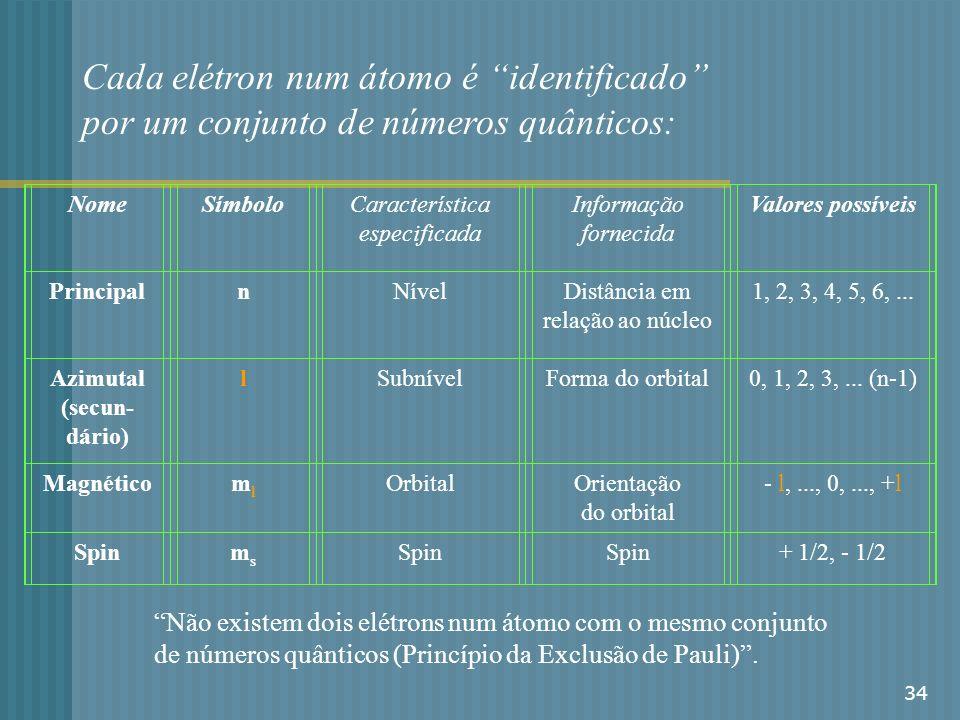 34 Cada elétron num átomo é identificado por um conjunto de números quânticos: NomeSímboloCaracterística especificada Informação fornecida Valores pos