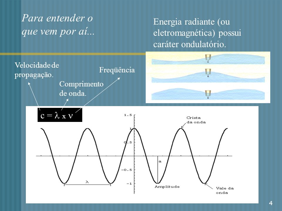 4 Para entender o que vem por aí... Energia radiante (ou eletromagnética) possui caráter ondulatório. c = x Velocidade de propagação. Comprimento de o