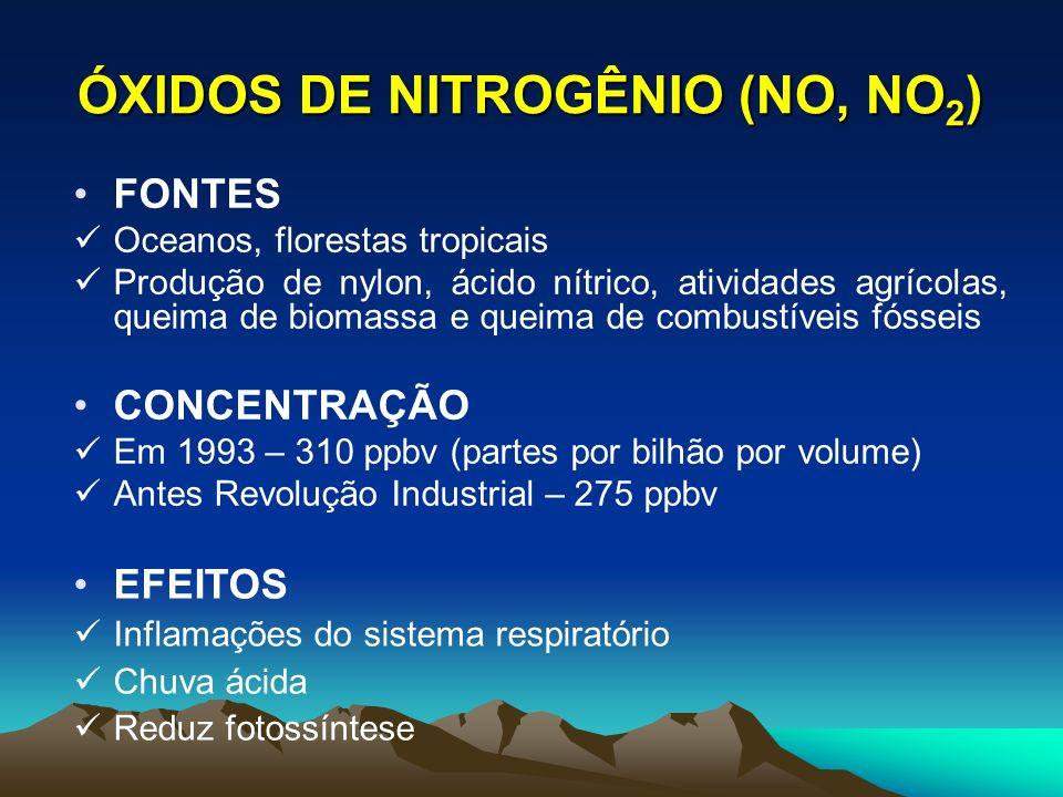 FONTES Oceanos, florestas tropicais Produção de nylon, ácido nítrico, atividades agrícolas, queima de biomassa e queima de combustíveis fósseis CONCEN