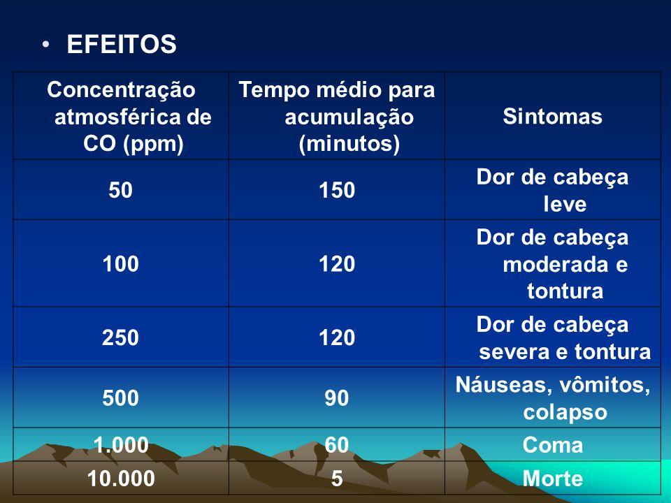 EFEITOS Concentração atmosférica de CO (ppm) Tempo médio para acumulação (minutos) Sintomas 50150 Dor de cabeça leve 100120 Dor de cabeça moderada e t