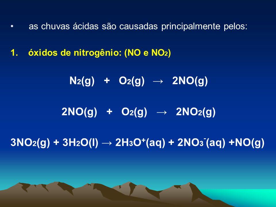 as chuvas ácidas são causadas principalmente pelos: 1. óxidos de nitrogênio: (NO e NO 2 ) N 2 (g) + O 2 (g) 2NO(g) 2NO(g) + O 2 (g) 2NO 2 (g) 3NO 2 (g