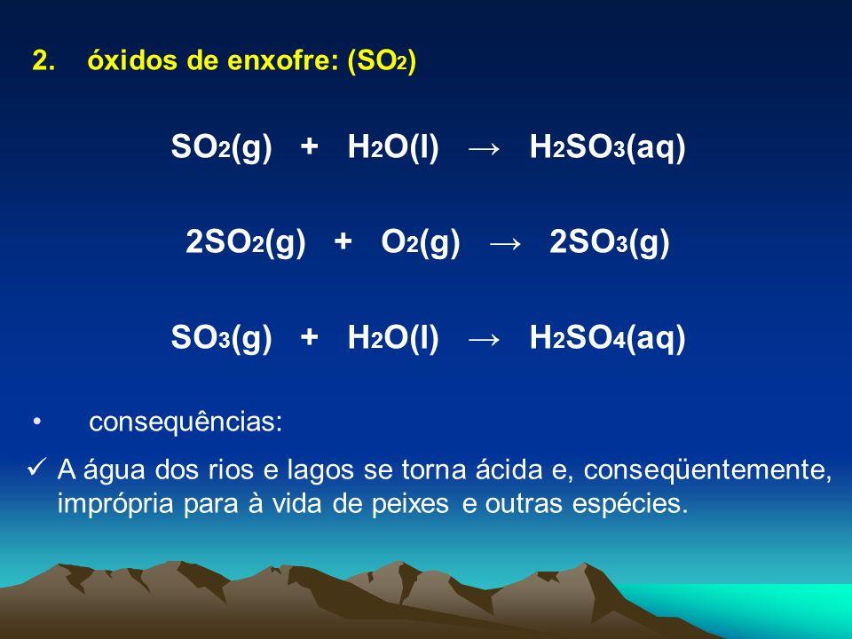 2. óxidos de enxofre: (SO 2 ) SO 2 (g) + H 2 O(l) H 2 SO 3 (aq) 2SO 2 (g) + O 2 (g) 2SO 3 (g) SO 3 (g) + H 2 O(l) H 2 SO 4 (aq) consequências: A água