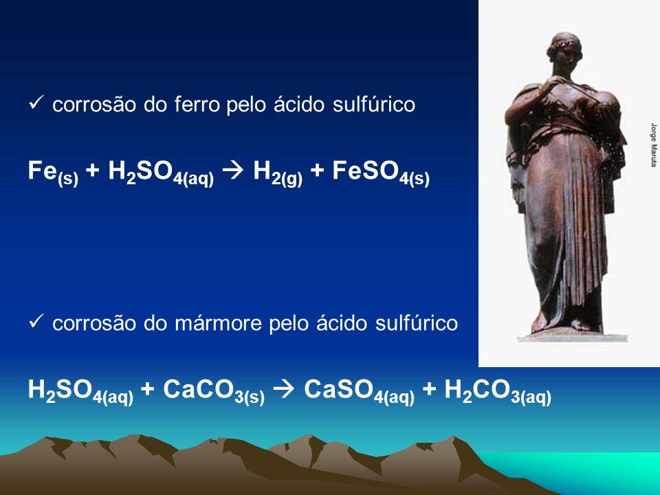 corrosão do ferro pelo ácido sulfúrico Fe (s) + H 2 SO 4(aq) H 2(g) + FeSO 4(s) corrosão do mármore pelo ácido sulfúrico H 2 SO 4(aq) + CaCO 3(s) CaSO