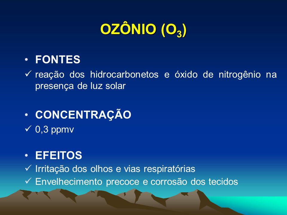 OZÔNIO (O 3 ) FONTES reação dos hidrocarbonetos e óxido de nitrogênio na presença de luz solar CONCENTRAÇÃO 0,3 ppmv EFEITOS Irritação dos olhos e via