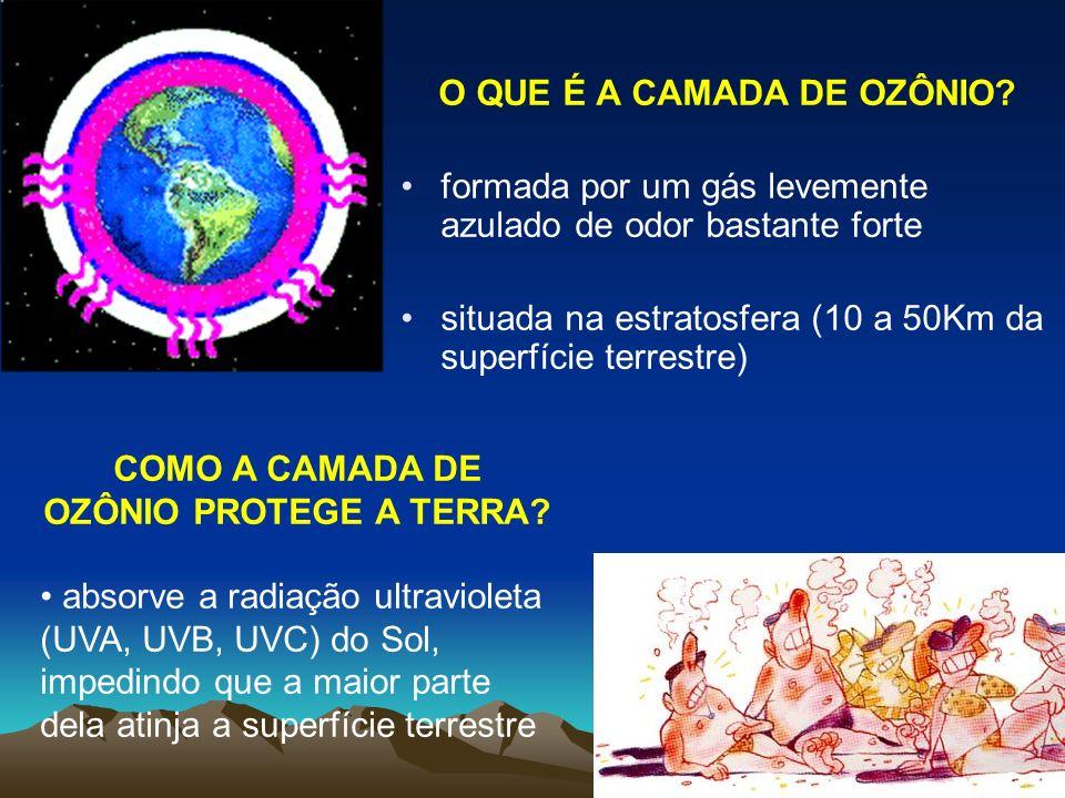 COMO A CAMADA DE OZÔNIO PROTEGE A TERRA? absorve a radiação ultravioleta (UVA, UVB, UVC) do Sol, impedindo que a maior parte dela atinja a superfície