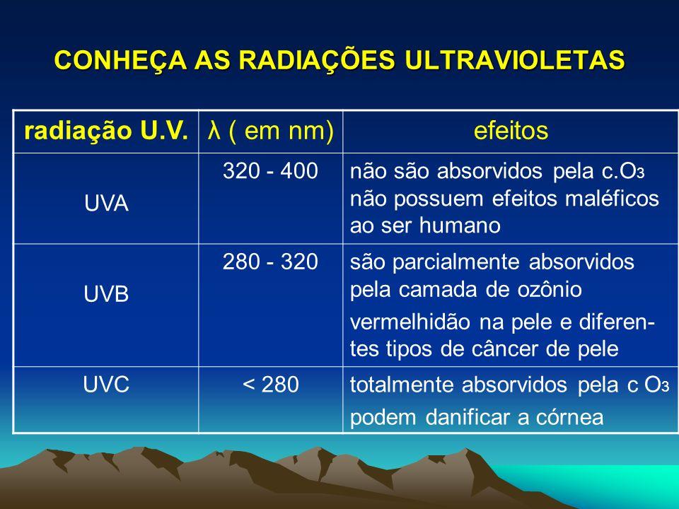 CONHEÇA AS RADIAÇÕES ULTRAVIOLETAS radiação U.V.λ ( em nm)efeitos UVA 320 - 400não são absorvidos pela c.O 3 não possuem efeitos maléficos ao ser huma