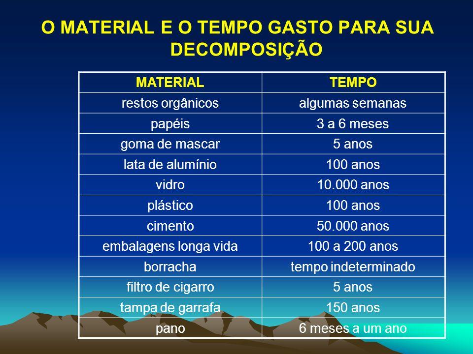 O MATERIAL E O TEMPO GASTO PARA SUA DECOMPOSIÇÃO MATERIALTEMPO restos orgânicosalgumas semanas papéis3 a 6 meses goma de mascar5 anos lata de alumínio