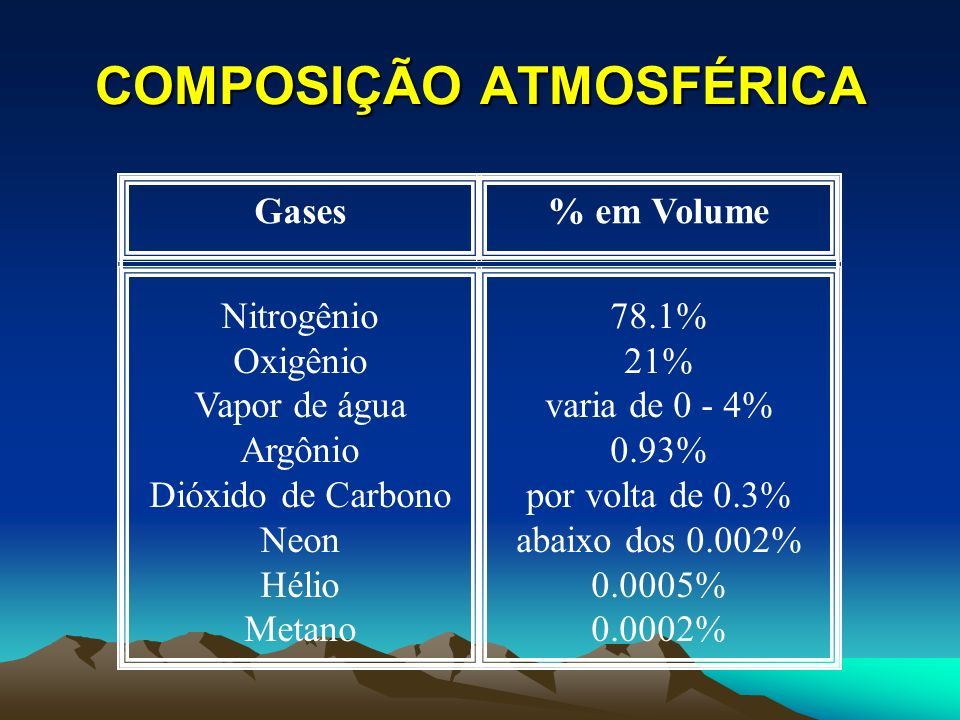 COMPOSIÇÃO ATMOSFÉRICA Gases% em Volume Nitrogênio Oxigênio Vapor de água Argônio Dióxido de Carbono Neon Hélio Metano 78.1% 21% varia de 0 - 4% 0.93%
